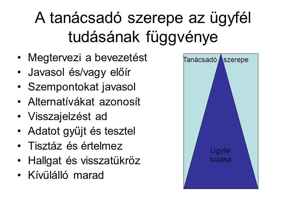 A tanácsadó szerepe az ügyfél tudásának függvénye Megtervezi a bevezetést Javasol és/vagy előír Szempontokat javasol Alternatívákat azonosít Visszajel