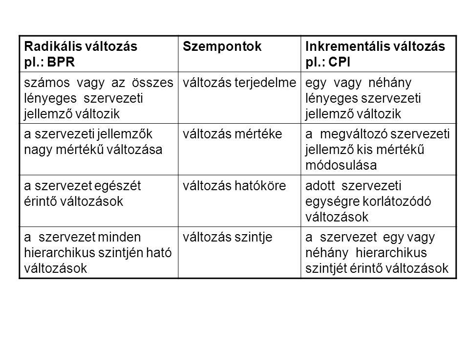 Radikális változás pl.: BPR SzempontokInkrementális változás pl.: CPI számos vagy az összes lényeges szervezeti jellemző változik változás terjedelmee