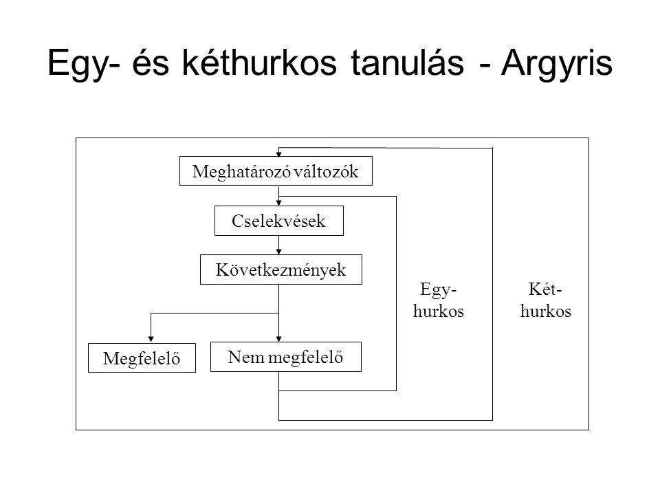 Egy- és kéthurkos tanulás - Argyris Meghatározó változók Cselekvések Következmények Megfelelő Nem megfelelő Egy- hurkos Két- hurkos