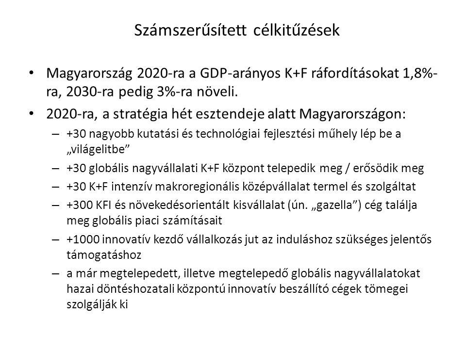 Számszerűsített célkitűzések Magyarország 2020-ra a GDP-arányos K+F ráfordításokat 1,8%- ra, 2030-ra pedig 3%-ra növeli.