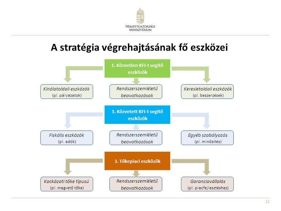 12 A stratégia végrehajtásának fő eszközei
