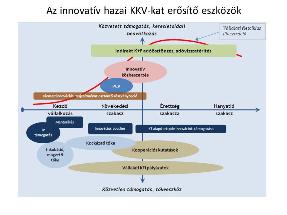Az innovatív hazai KKV-kat erősítő eszközök