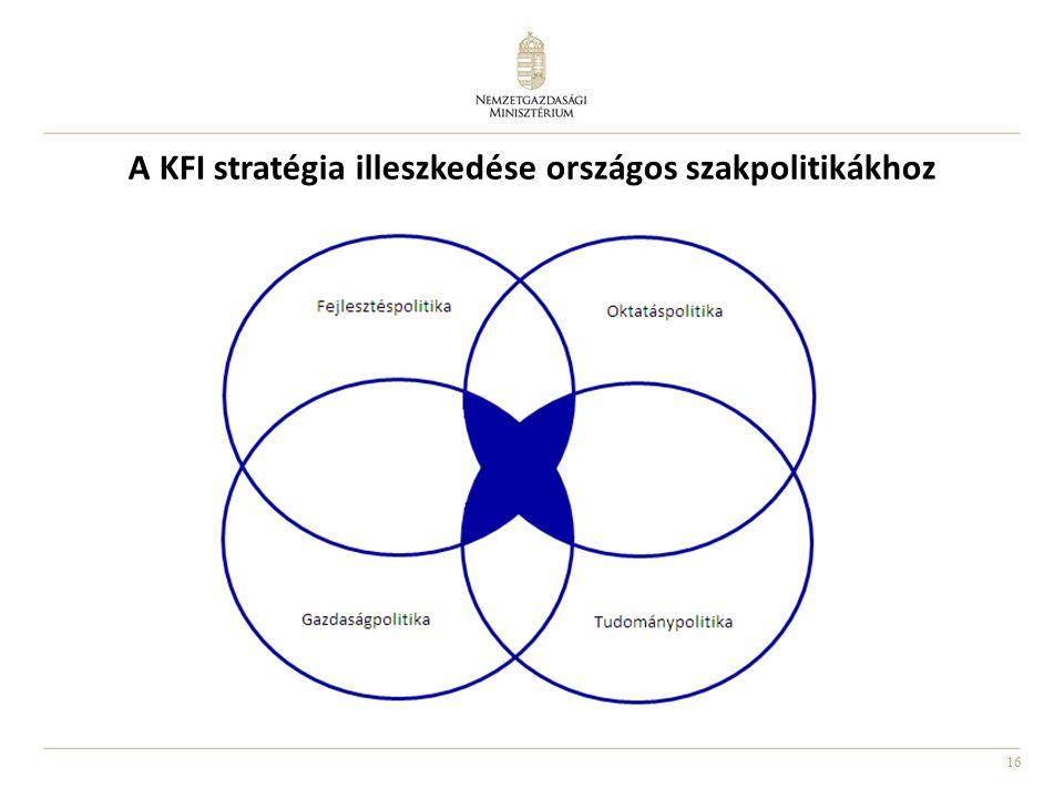 16 A KFI stratégia illeszkedése országos szakpolitikákhoz
