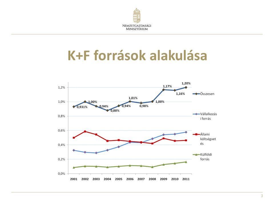 3 K+F források alakulása