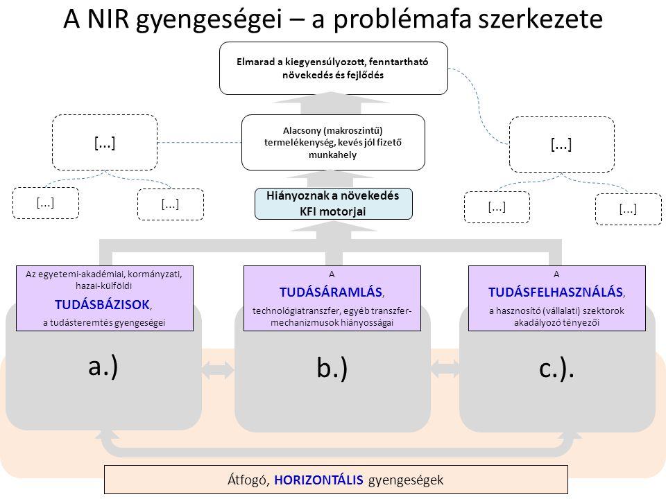 c.).b.) a.) A NIR gyengeségei – a problémafa szerkezete Elmarad a kiegyensúlyozott, fenntartható növekedés és fejlődés Az egyetemi-akadémiai, kormányzati, hazai-külföldi TUDÁSBÁZISOK, a tudásteremtés gyengeségei A TUDÁSÁRAMLÁS, technológiatranszfer, egyéb transzfer- mechanizmusok hiányosságai A TUDÁSFELHASZNÁLÁS, a hasznosító (vállalati) szektorok akadályozó tényezői Alacsony (makroszintű) termelékenység, kevés jól fizető munkahely Hiányoznak a növekedés KFI motorjai [...] Átfogó, HORIZONTÁLIS gyengeségek