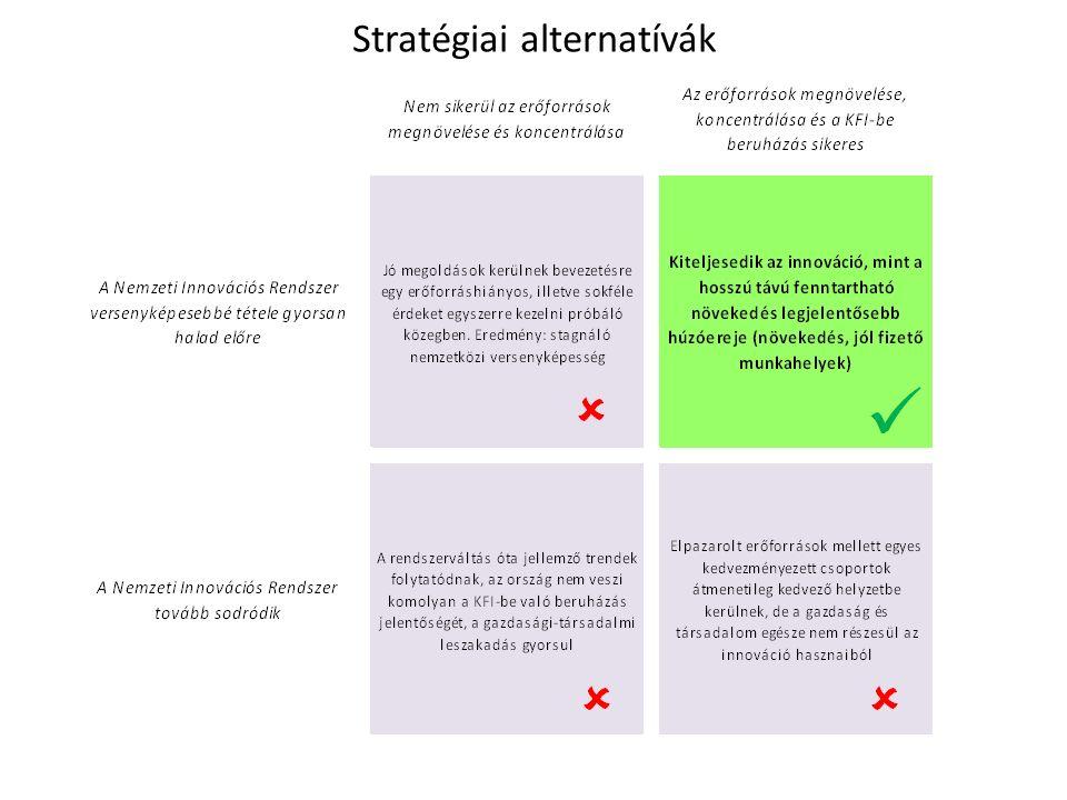 9 Jövőkép Magyarországon - a KFI szakpolitika aktív támogatásával - 2020-ra jelentősen megerősödnek és a globális innovációs folyamatok egyenrangú szereplőivé válnak a nemzeti innovációs rendszer kulcsszereplői, amelyek ezt követően - a tovagyűrűző hatások révén - képessé válnak arra, hogy dinamizálják a nemzeti innovációs rendszer egészét, és ezzel jelentős mértékben hozzájárulnak a magyar gazdaság versenyképességének növekedéséhez, valamint fenntartható tudásgazdasággá alakulásához.