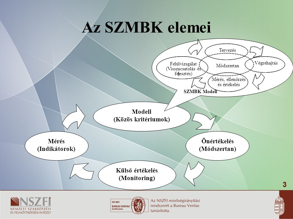 3 Az SZMBK elemei Külső értékelés (Monitoring) Modell (Közös kritériumok) Mérés (Indikátorok) Önértékelés (Módszertan) SZMBK Modell Mérés, ellenőrzés és értékelés Tervezés Felülvizsgálat (Visszacsatolás és fejlesztés) Végrehajtás Módszertan
