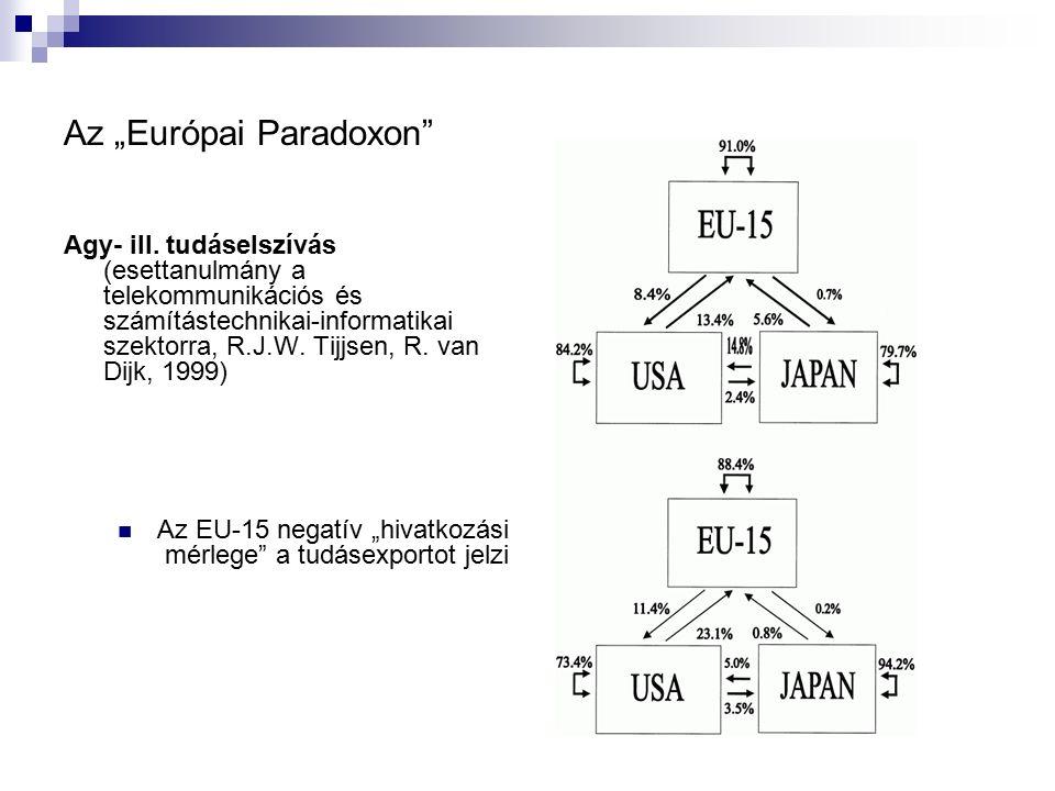 """Az """"Európai Paradoxon"""" Agy- ill. tudáselszívás (esettanulmány a telekommunikációs és számítástechnikai-informatikai szektorra, R.J.W. Tijjsen, R. van"""