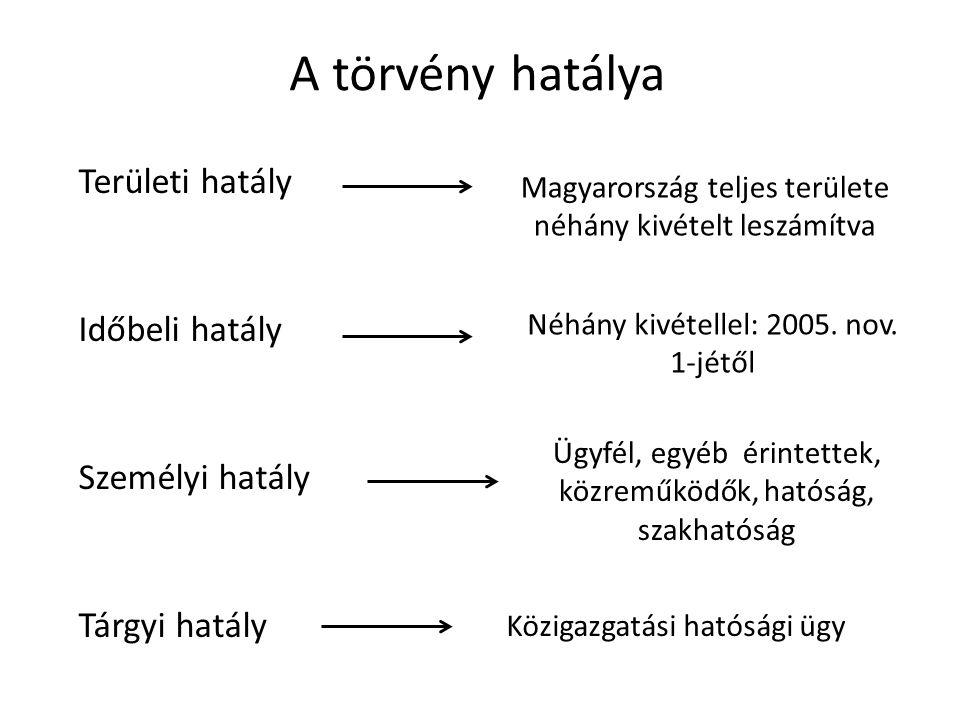 A törvény hatálya Magyarország teljes területe néhány kivételt leszámítva Néhány kivétellel: 2005.