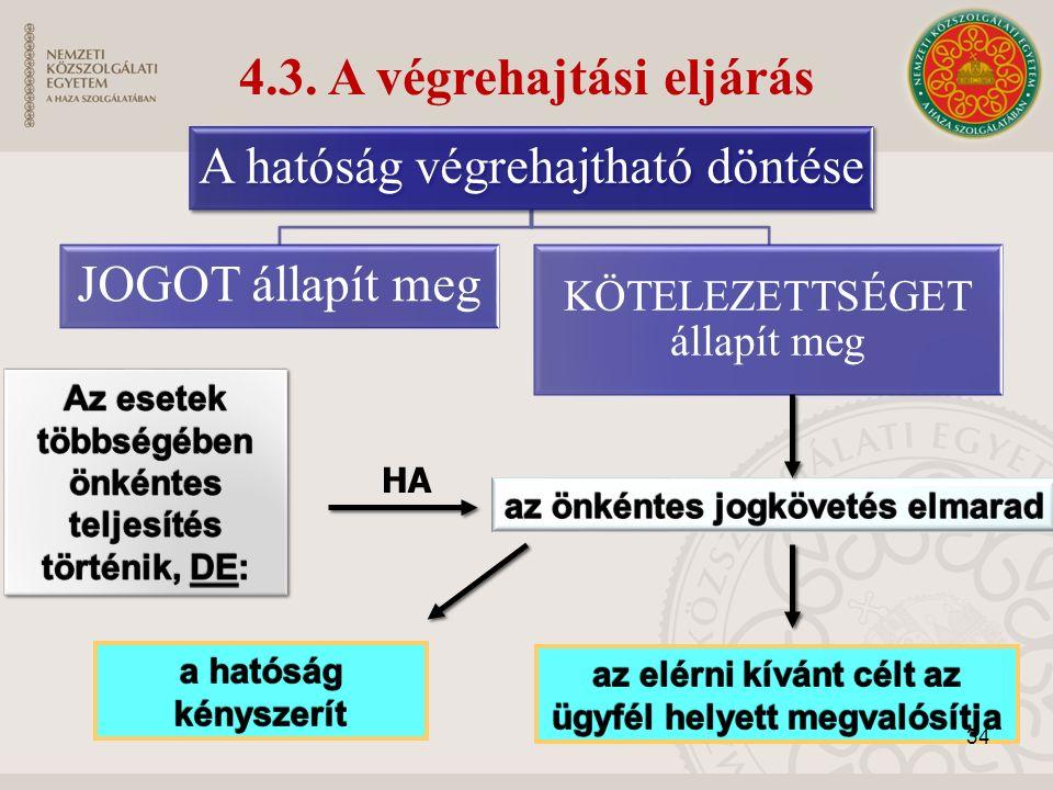 4.3. A végrehajtási eljárás HA A hatóság végrehajtható döntése JOGOT állapít meg KÖTELEZETTSÉGET állapít meg 34