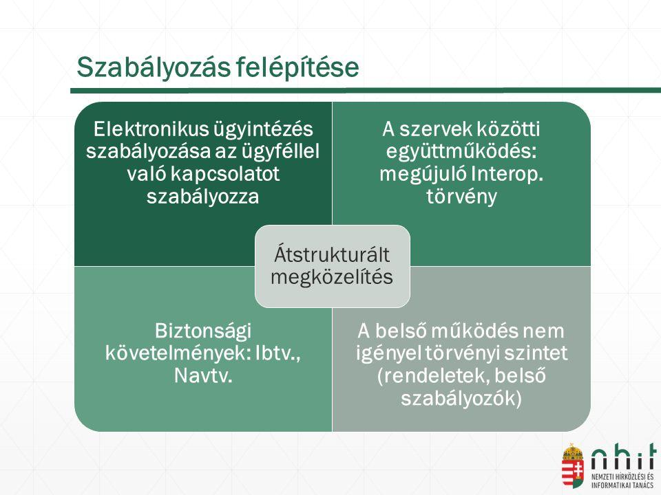 Szabályozás felépítése Elektronikus ügyintézés szabályozása az ügyféllel való kapcsolatot szabályozza A szervek közötti együttműködés: megújuló Interop.