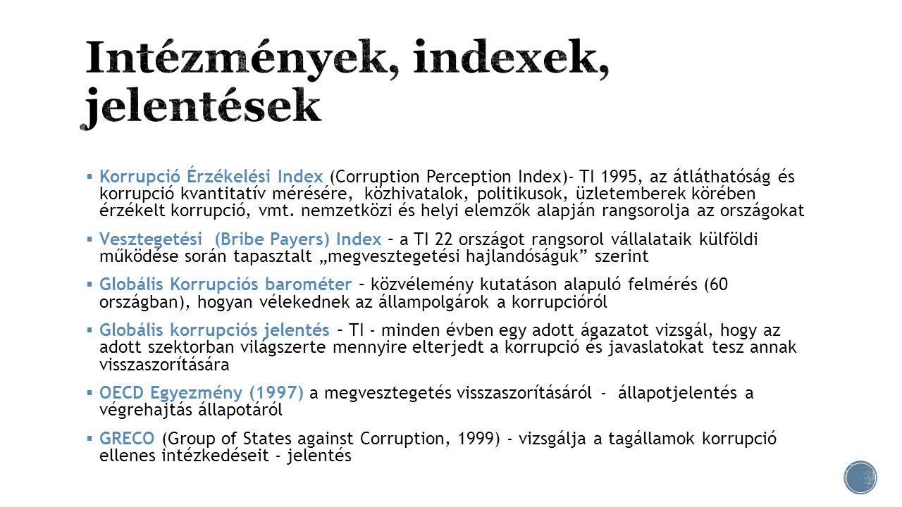  Korrupció Érzékelési Index (Corruption Perception Index)- TI 1995, az átláthatóság és korrupció kvantitatív mérésére, közhivatalok, politikusok, üzl