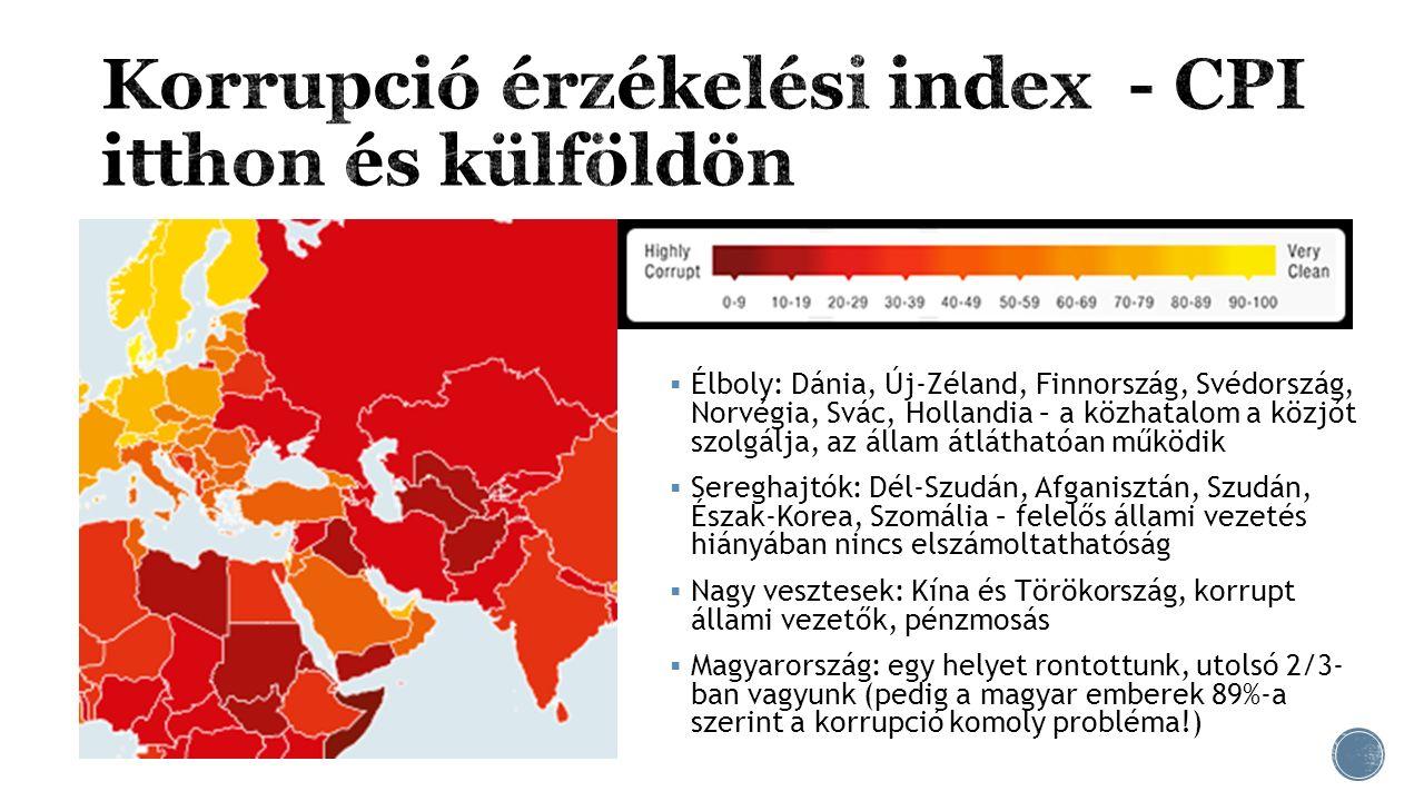  Élboly: Dánia, Új-Zéland, Finnország, Svédország, Norvégia, Svác, Hollandia – a közhatalom a közjót szolgálja, az állam átláthatóan működik  Seregh