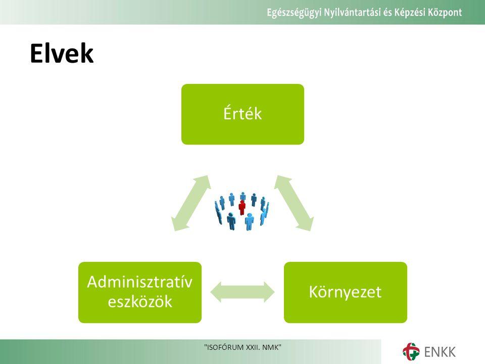 Elvek ISOFÓRUM XXII. NMK ÉrtékKörnyezet Adminisztratív eszközök