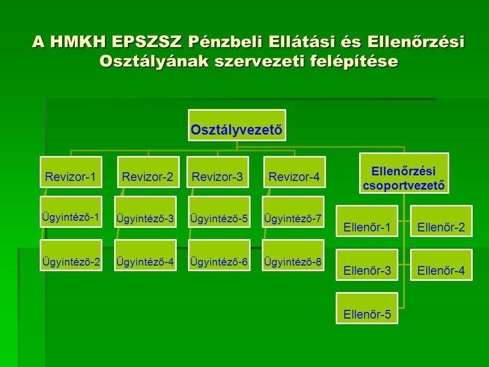 A HMKH EPSZSZ Pénzbeli Ellátási és Ellenőrzési Osztályának szervezeti felépítése Osztályvezető Revizor-1 Ügyintéző-1 Ügyintéző-2 Revizor-2 Ügyintéző-3