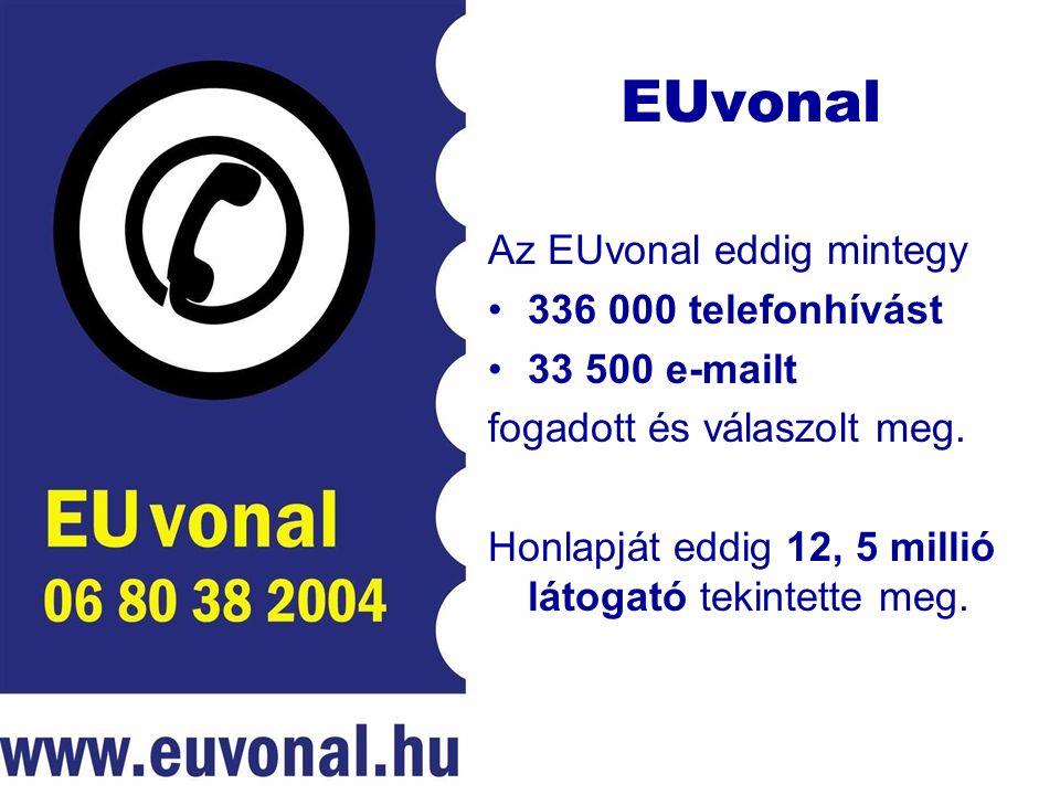 EUvonal Az EUvonal eddig mintegy 336 000 telefonhívást 33 500 e-mailt fogadott és válaszolt meg.