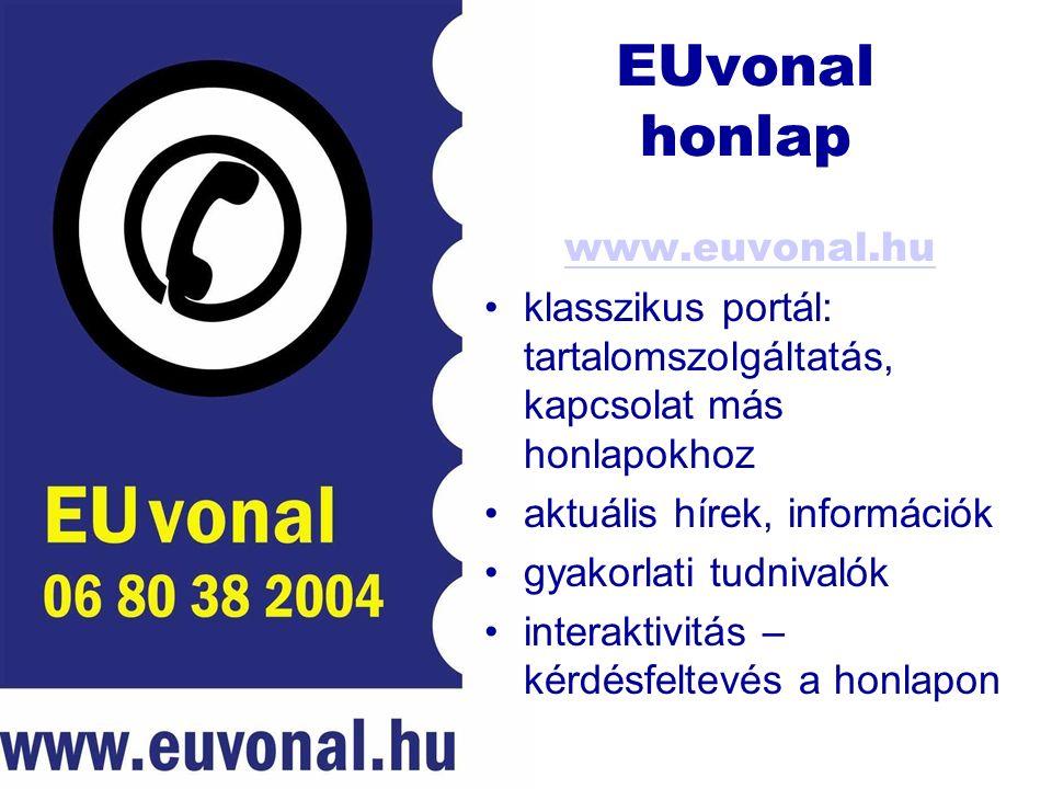 EUvonal honlap www.euvonal.hu klasszikus portál: tartalomszolgáltatás, kapcsolat más honlapokhoz aktuális hírek, információk gyakorlati tudnivalók interaktivitás – kérdésfeltevés a honlapon