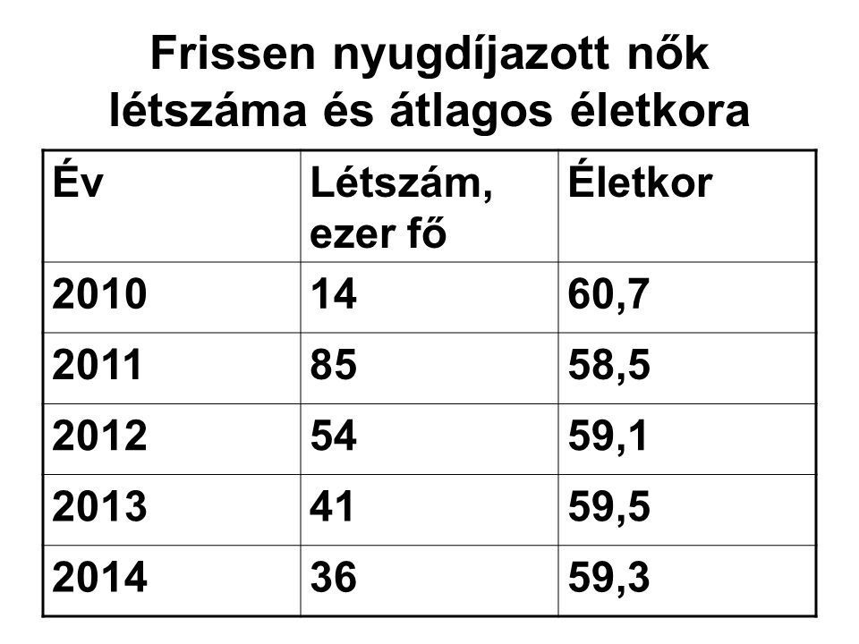 Frissen nyugdíjazott nők létszáma és átlagos életkora ÉvLétszám, ezer fő Életkor 20101460,7 20118558,5 20125459,1 20134159,5 20143659,3