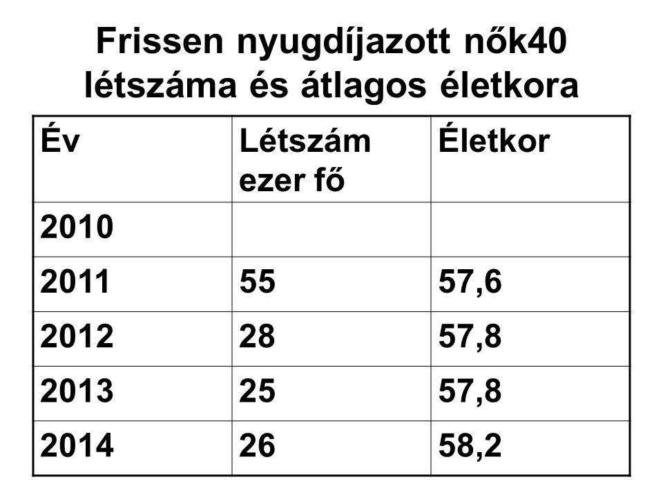 Frissen nyugdíjazott nők40 létszáma és átlagos életkora ÉvLétszám ezer fő Életkor 2010 20115557,6 20122857,8 20132557,8 20142658,2