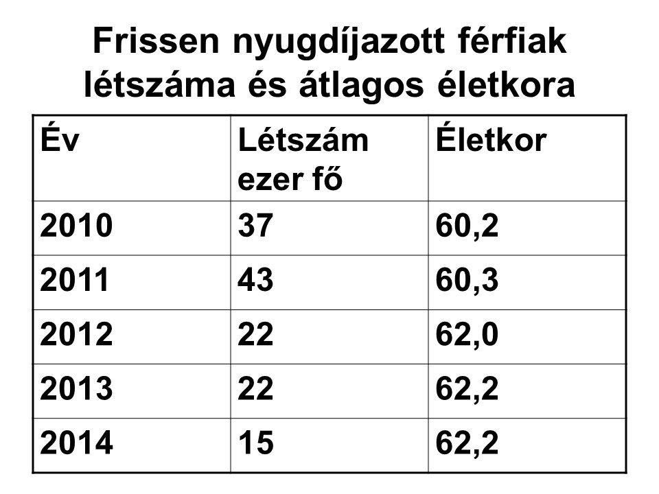 Frissen nyugdíjazott férfiak létszáma és átlagos életkora ÉvLétszám ezer fő Életkor 20103760,2 20114360,3 20122262,0 20132262,2 20141562,2