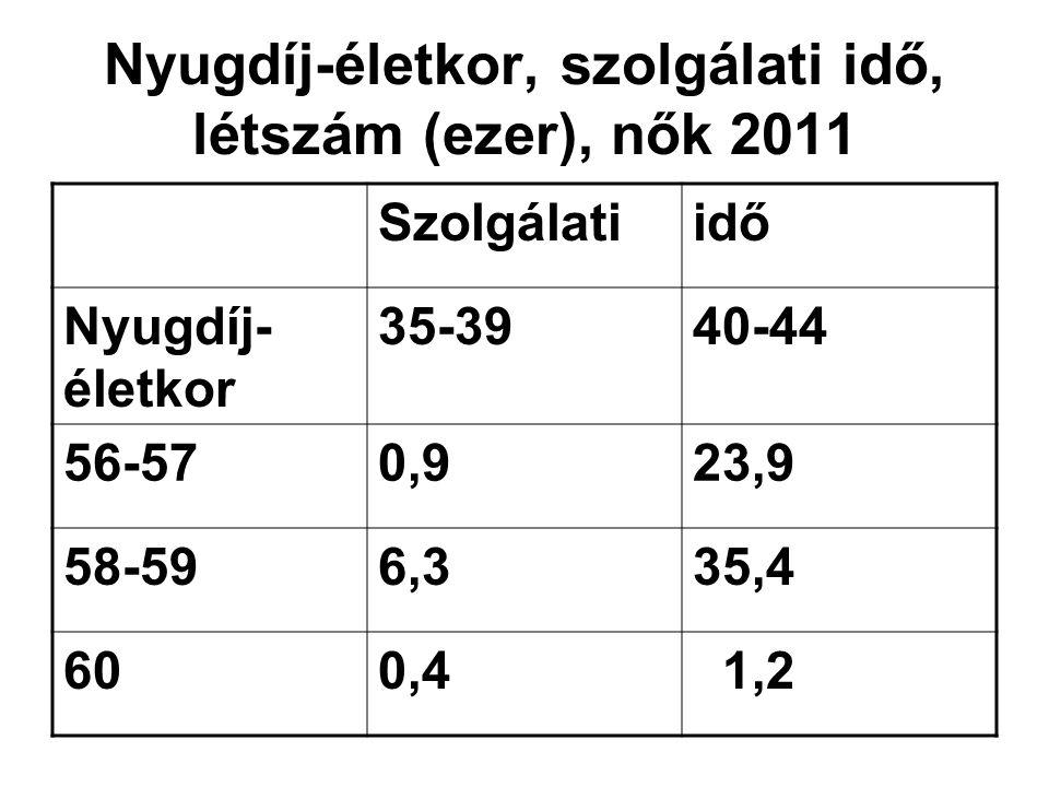 Nyugdíj-életkor, szolgálati idő, létszám (ezer), nők 2011 Szolgálatiidő Nyugdíj- életkor 35-3940-44 56-570,923,9 58-596,335,4 600,4 1,2