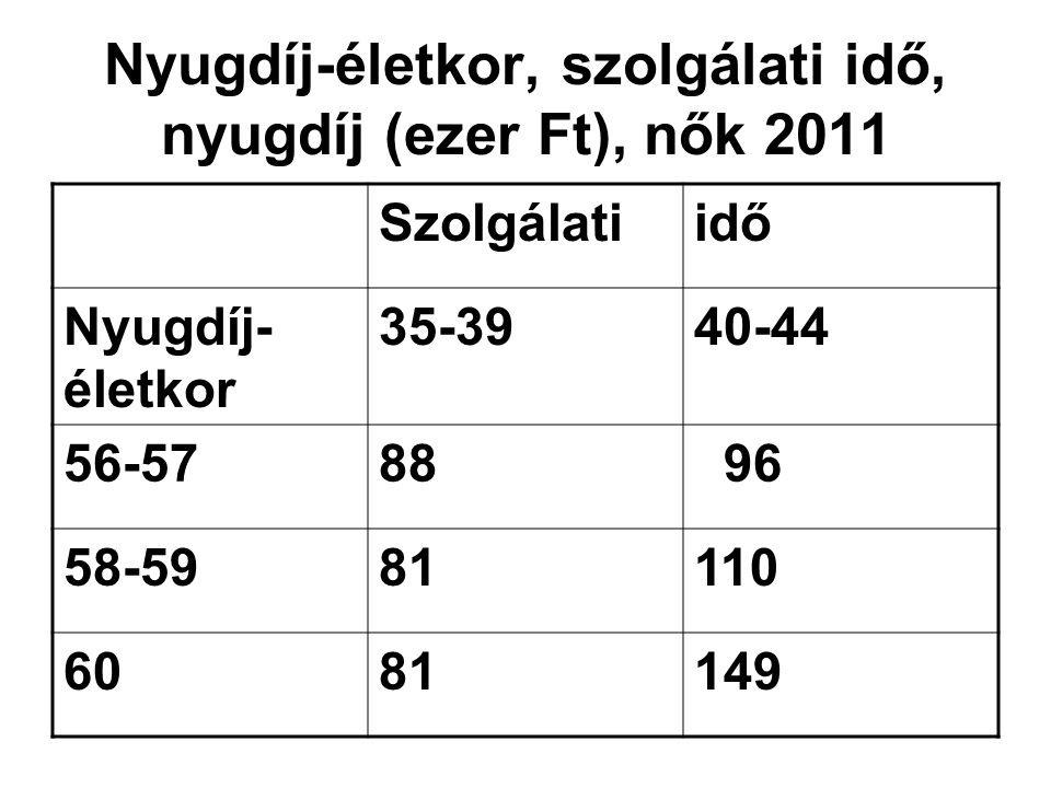 Nyugdíj-életkor, szolgálati idő, nyugdíj (ezer Ft), nők 2011 Szolgálatiidő Nyugdíj- életkor 35-3940-44 56-5788 96 58-5981110 6081149