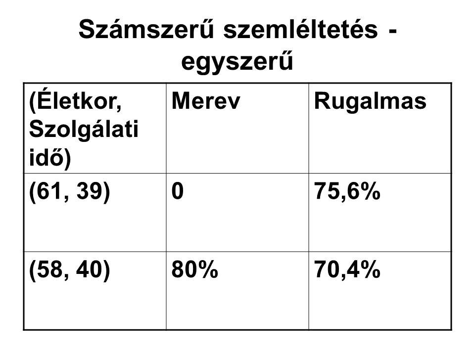 Számszerű szemléltetés - egyszerű (Életkor, Szolgálati idő) MerevRugalmas (61, 39)075,6% (58, 40)80%70,4%