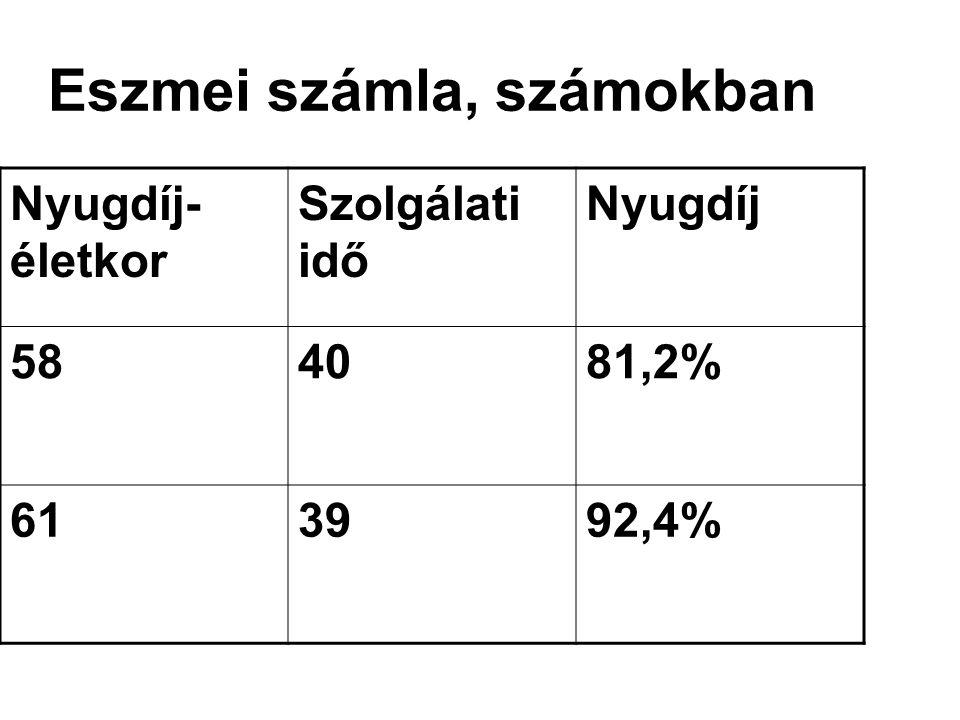 Eszmei számla, számokban Nyugdíj- életkor Szolgálati idő Nyugdíj 584081,2% 613992,4%