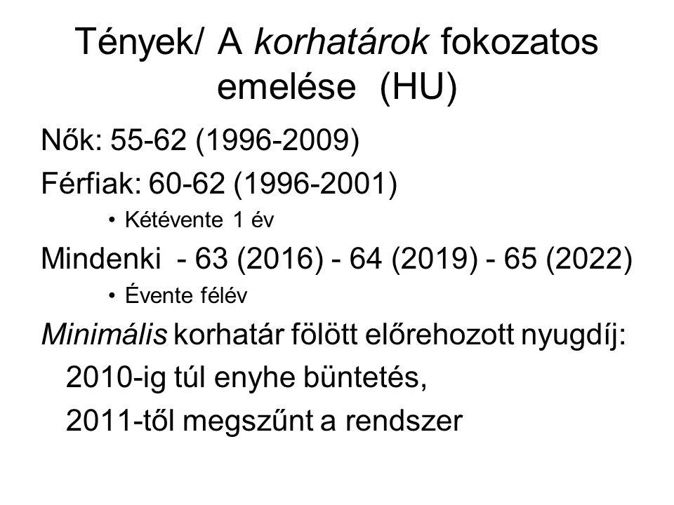 Tények/ A korhatárok fokozatos emelése (HU) Nők: 55-62 (1996-2009) Férfiak: 60-62 (1996-2001) Kétévente 1 év Mindenki - 63 (2016) - 64 (2019) - 65 (2022) Évente félév Minimális korhatár fölött előrehozott nyugdíj: 2010-ig túl enyhe büntetés, 2011-től megszűnt a rendszer
