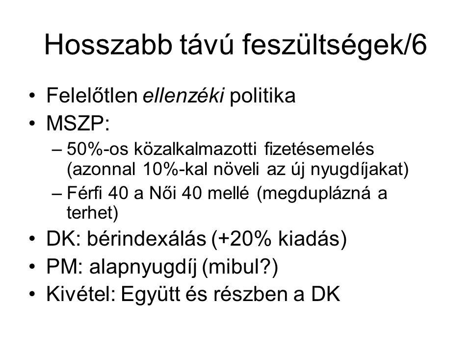 Hosszabb távú feszültségek/6 Felelőtlen ellenzéki politika MSZP: –50%-os közalkalmazotti fizetésemelés (azonnal 10%-kal növeli az új nyugdíjakat) –Fér