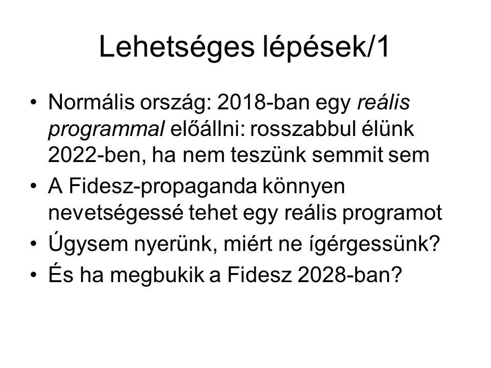 Lehetséges lépések/1 Normális ország: 2018-ban egy reális programmal előállni: rosszabbul élünk 2022-ben, ha nem teszünk semmit sem A Fidesz-propaganda könnyen nevetségessé tehet egy reális programot Úgysem nyerünk, miért ne ígérgessünk.