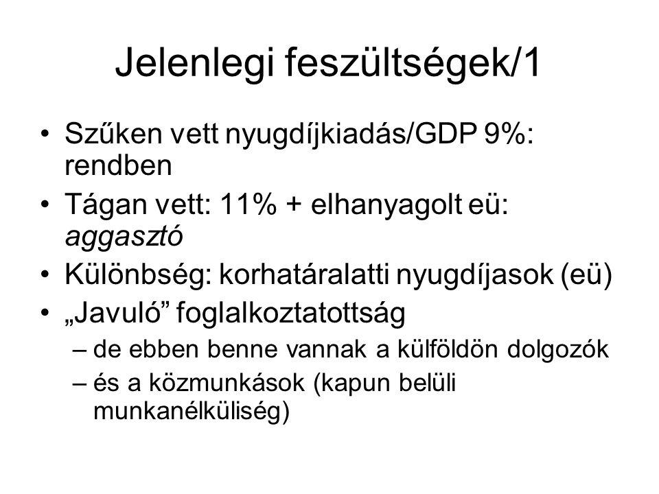 """Jelenlegi feszültségek/1 Szűken vett nyugdíjkiadás/GDP 9%: rendben Tágan vett: 11% + elhanyagolt eü: aggasztó Különbség: korhatáralatti nyugdíjasok (eü) """"Javuló foglalkoztatottság –de ebben benne vannak a külföldön dolgozók –és a közmunkások (kapun belüli munkanélküliség)"""