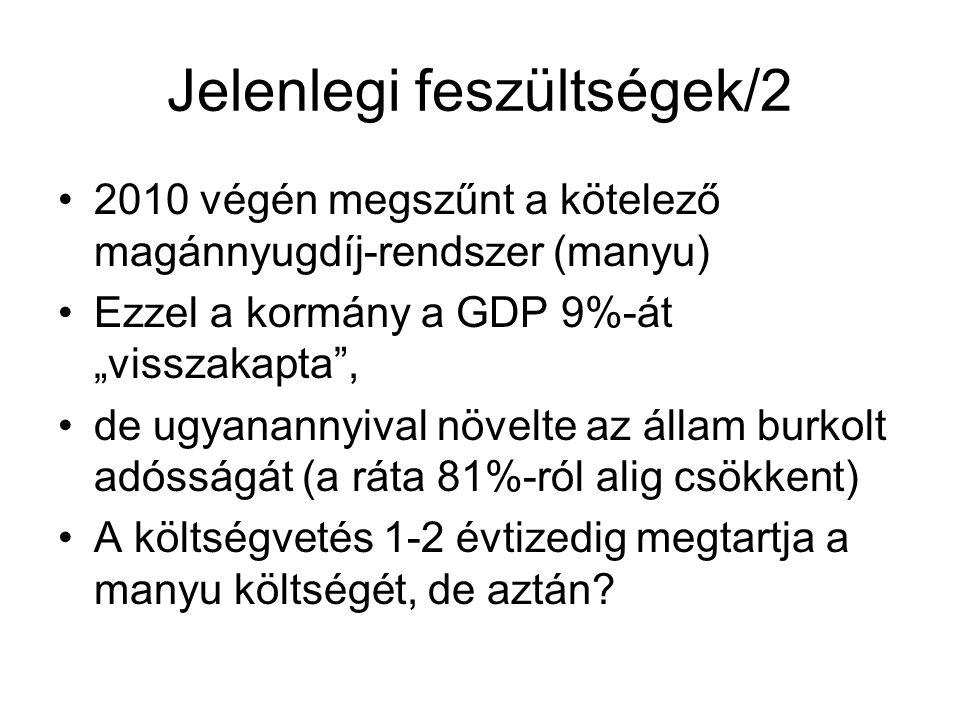 """Jelenlegi feszültségek/2 2010 végén megszűnt a kötelező magánnyugdíj-rendszer (manyu) Ezzel a kormány a GDP 9%-át """"visszakapta , de ugyanannyival növelte az állam burkolt adósságát (a ráta 81%-ról alig csökkent) A költségvetés 1-2 évtizedig megtartja a manyu költségét, de aztán"""