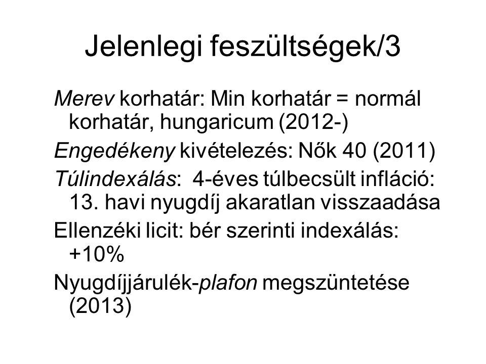 Jelenlegi feszültségek/3 Merev korhatár: Min korhatár = normál korhatár, hungaricum (2012-) Engedékeny kivételezés: Nők 40 (2011) Túlindexálás: 4-éves túlbecsült infláció: 13.