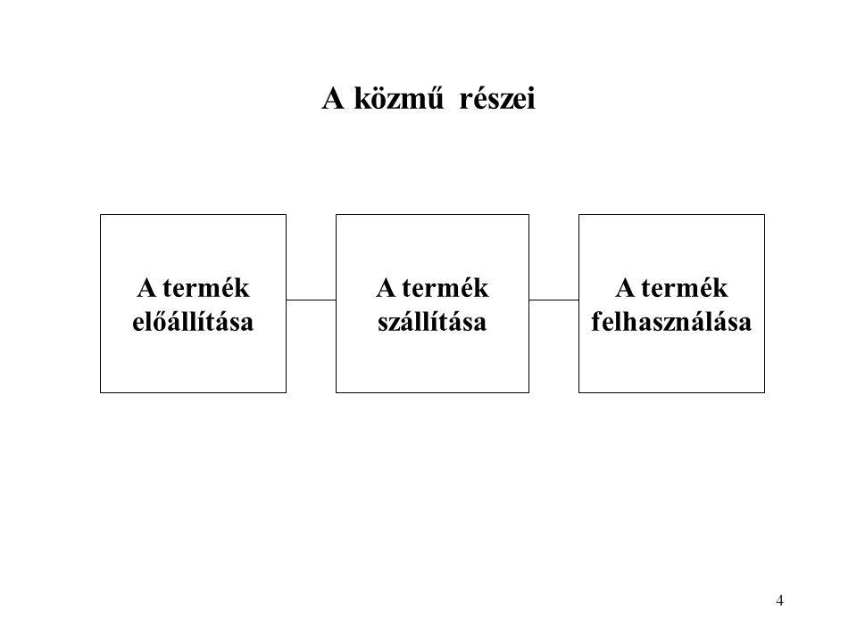 4 A közmű részei A termék szállítása A termék előállítása A termék felhasználása