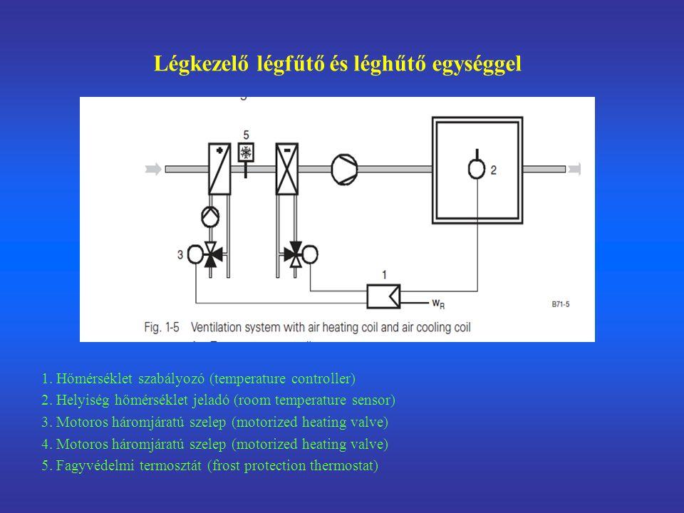 Légkezelő légfűtő és léghűtő egységgel 1. Hőmérséklet szabályozó (temperature controller) 2.