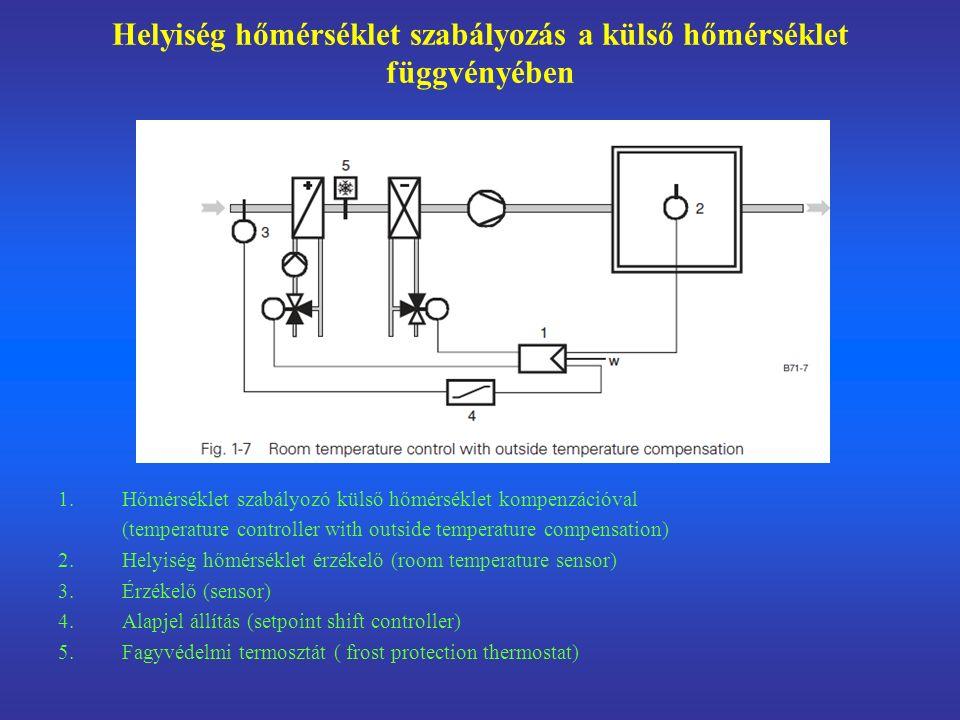 Helyiség hőmérséklet szabályozás a külső hőmérséklet függvényében 1.Hőmérséklet szabályozó külső hőmérséklet kompenzációval (temperature controller with outside temperature compensation) 2.Helyiség hőmérséklet érzékelő (room temperature sensor) 3.Érzékelő (sensor) 4.Alapjel állítás (setpoint shift controller) 5.Fagyvédelmi termosztát ( frost protection thermostat)