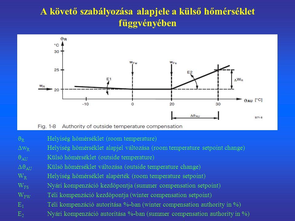 A követő szabályozása alapjele a külső hőmérséklet függvényében ϑ R Helyiség hőmérséklet (room temperature) Δw R Helyiség hőmérséklet alapjel változása (room temperature setpoint change) ϑ AU Külső hőmérséklet (outside temperature) Δ ϑ AU Külső hőmérséklet változása (outside temperature change) W R Helyiség hőmérséklet alapérték (room temperature setpoint) W FS Nyári kompenzáció kezdőpontja (summer compensation setpoint) W FW Téli kompenzáció kezdőpontja (winter compensation setpoint) E 1 Téli kompenzáció autoritása %-ban (winter compensation authority in %) E 2 Nyári kompenzáció autoritása %-ban (summer compensation authority in %)