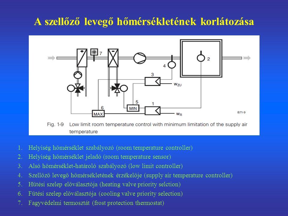 A szellőző levegő hőmérsékletének korlátozása 1.Helyiség hőmérséklet szabályozó (room temperature controller) 2.Helyiség hőmérséklet jeladó (room temperature sensor) 3.Alsó hőmérséklet-határoló szabályozó (low limit controller) 4.Szellőző levegő hőmérsékletének érzékelője (supply air temperature controller) 5.Hűtési szelep előválasztója (heating valve priority selction) 6.Fűtési szelep előválasztója (cooling valve priority selection) 7.Fagyvédelmi termosztát (frost protection thermostat)