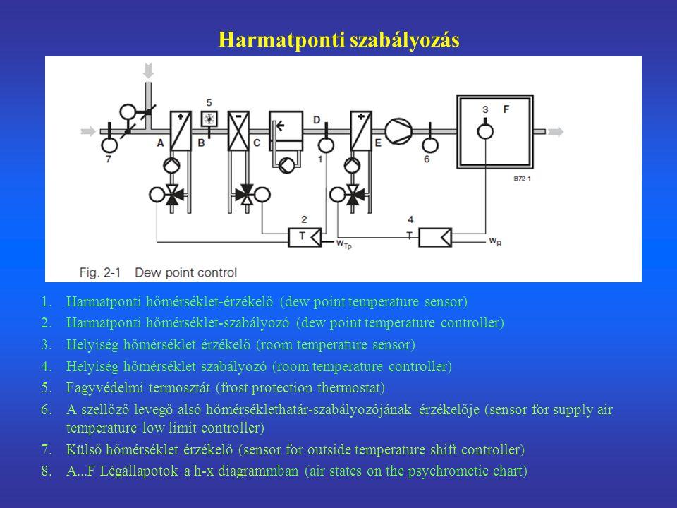 Harmatponti szabályozás 1.Harmatponti hőmérséklet-érzékelő (dew point temperature sensor) 2.Harmatponti hőmérséklet-szabályozó (dew point temperature controller) 3.Helyiség hőmérséklet érzékelő (room temperature sensor) 4.Helyiség hőmérséklet szabályozó (room temperature controller) 5.Fagyvédelmi termosztát (frost protection thermostat) 6.A szellőző levegő alsó hőmérséklethatár-szabályozójának érzékelője (sensor for supply air temperature low limit controller) 7.Külső hőmérséklet érzékelő (sensor for outside temperature shift controller) 8.A...F Légállapotok a h-x diagrammban (air states on the psychrometic chart)