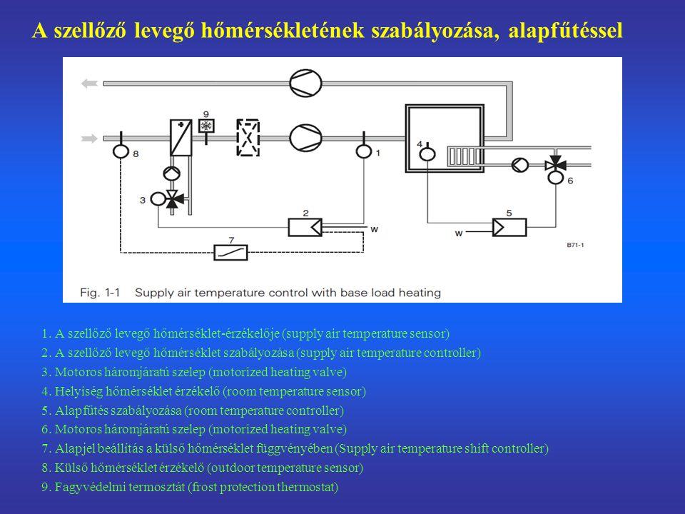 """A """"takarékos szabályozás működési grafikonja 3 Fűtési szelep (motorized heating valve) 5/6 A távozó levegő légzsaluja (outside/extract air damper) 7 A visszakevert levegő légzsaluja (recirculated air damper) 8 Szabályozott """"szabad hűtés (controlled free cooling)"""