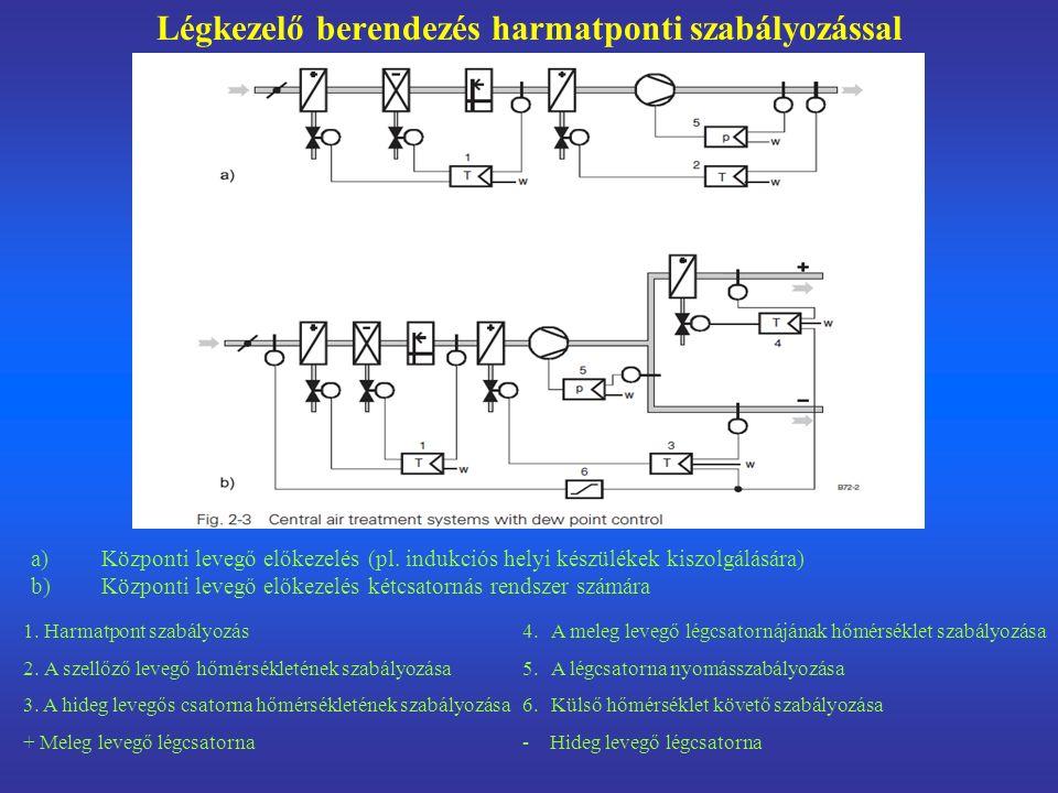 Légkezelő berendezés harmatponti szabályozással a)Központi levegő előkezelés (pl.