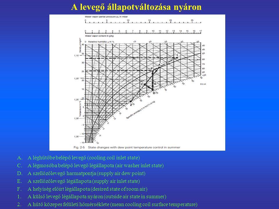 A levegő állapotváltozása nyáron A. A léghűtőbe belépő levegő (cooling coil inlet state) C.