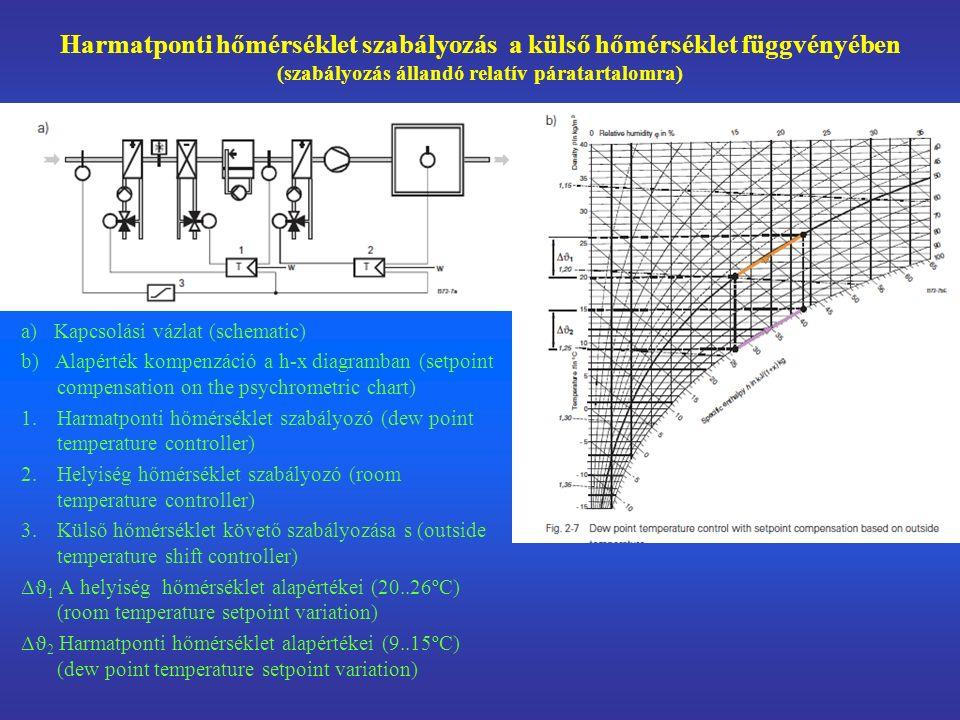 Harmatponti hőmérséklet szabályozás a külső hőmérséklet függvényében (szabályozás állandó relatív páratartalomra) a) Kapcsolási vázlat (schematic) b) Alapérték kompenzáció a h-x diagramban (setpoint compensation on the psychrometric chart) 1.Harmatponti hőmérséklet szabályozó (dew point temperature controller) 2.Helyiség hőmérséklet szabályozó (room temperature controller) 3.Külső hőmérséklet követő szabályozása s (outside temperature shift controller) Δ ϑ 1 A helyiség hőmérséklet alapértékei (20..26ºC) (room temperature setpoint variation) Δ ϑ 2 Harmatponti hőmérséklet alapértékei (9..15ºC) (dew point temperature setpoint variation)