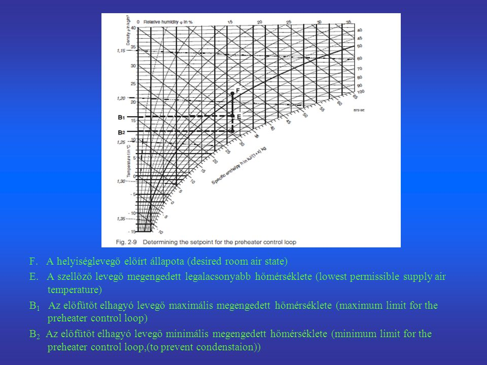 F. A helyiséglevegő előírt állapota (desired room air state) E.