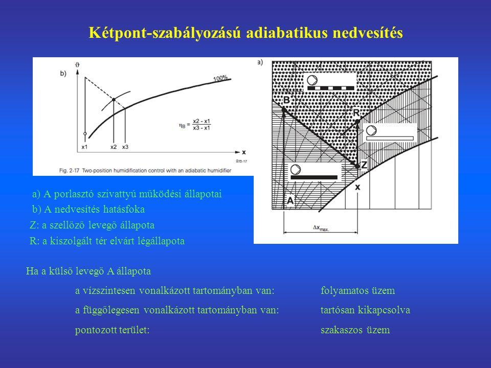 a) A porlasztó szivattyú működési állapotai b) A nedvesítés hatásfoka Z: a szellőző levegő állapota R: a kiszolgált tér elvárt légállapota Kétpont-szabályozású adiabatikus nedvesítés Ha a külső levegő A állapota a vízszintesen vonalkázott tartományban van: folyamatos üzem a függőlegesen vonalkázott tartományban van: tartósan kikapcsolva pontozott terület: szakaszos üzem