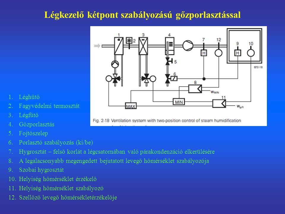 Légkezelő kétpont szabályozású gőzporlasztással 1.Léghűtő 2.Fagyvédelmi termosztát 3.Légfűtő 4.Gőzporlasztás 5.Fojtószelep 6.Porlasztó szabályozás (ki/be) 7.Hygrosztát – felső korlát a légcsatornában való párakondenzáció elkerülésére 8.A legalacsonyabb megengedett bejutatott levegő hőmérséklet szabályozója 9.Szobai hygrosztát 10.Helyiség hőmérséklet érzékelő 11.Helyiség hőmérséklet szabályozó 12.Szellőző levegő hőmérsékletérzékelője