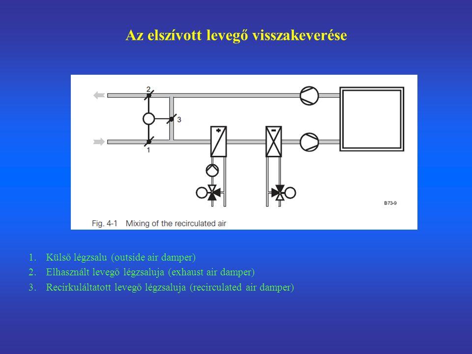 Az elszívott levegő visszakeverése 1.Külső légzsalu (outside air damper) 2.Elhasznált levegő légzsaluja (exhaust air damper) 3.Recirkuláltatott levegő légzsaluja (recirculated air damper)