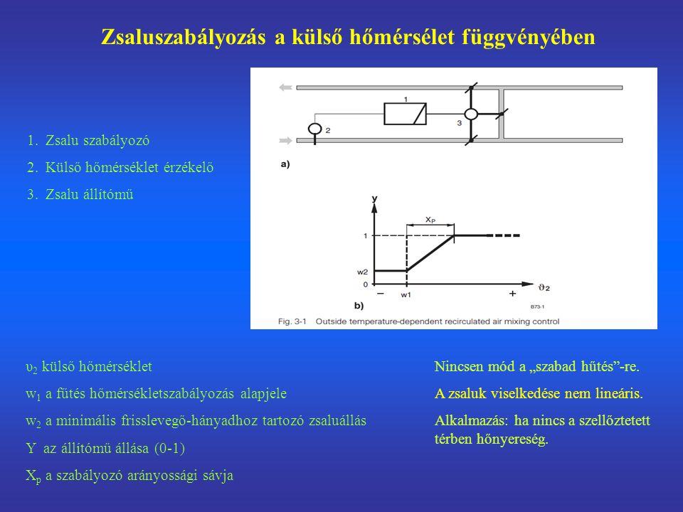 """Zsaluszabályozás a külső hőmérsélet függvényében 1.Zsalu szabályozó 2.Külső hőmérséklet érzékelő 3.Zsalu állítómű υ 2 külső hőmérséklet w 1 a fűtés hőmérsékletszabályozás alapjele w 2 a minimális frisslevegő-hányadhoz tartozó zsaluállás Y az állítómű állása (0-1) X p a szabályozó arányossági sávja Nincsen mód a """"szabad hűtés -re."""