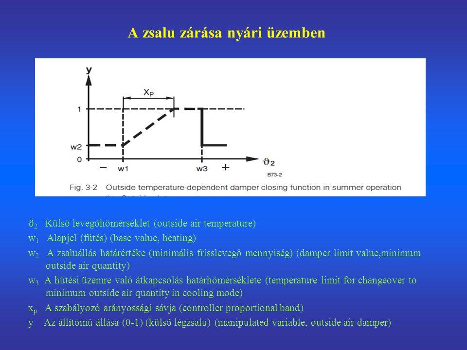 A zsalu zárása nyári üzemben ϑ 2 Külső levegőhőmérséklet (outside air temperature) w 1 Alapjel (fűtés) (base value, heating) w 2 A zsaluállás határértéke (minimális frisslevegő mennyiség) (damper limit value,minimum outside air quantity) w 3 A hűtési üzemre való átkapcsolás határhőmérséklete (temperature limit for changeover to minimum outside air quantity in cooling mode) x p A szabályozó arányossági sávja (controller proportional band) y Az állítómű állása (0-1) (külső légzsalu) (manipulated variable, outside air damper)